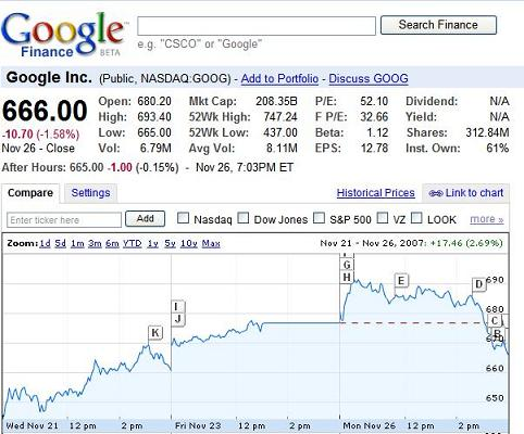 Google Stock Quote Gorgeous I2Magwpcontentuploads201202Googlefinanc.