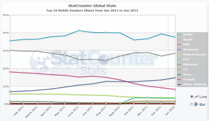 Statcounter nokia leads the number mobile web usage for Statcounter global stats