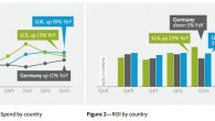 Q2 2012 Global Digital Advertising Update