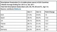 EU5 Smartphone Penetration Reaches 55 Percent In October 2012