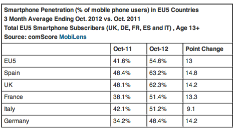 EU5 Smartphone Penetration Reaches 55 Percent In October 2012
