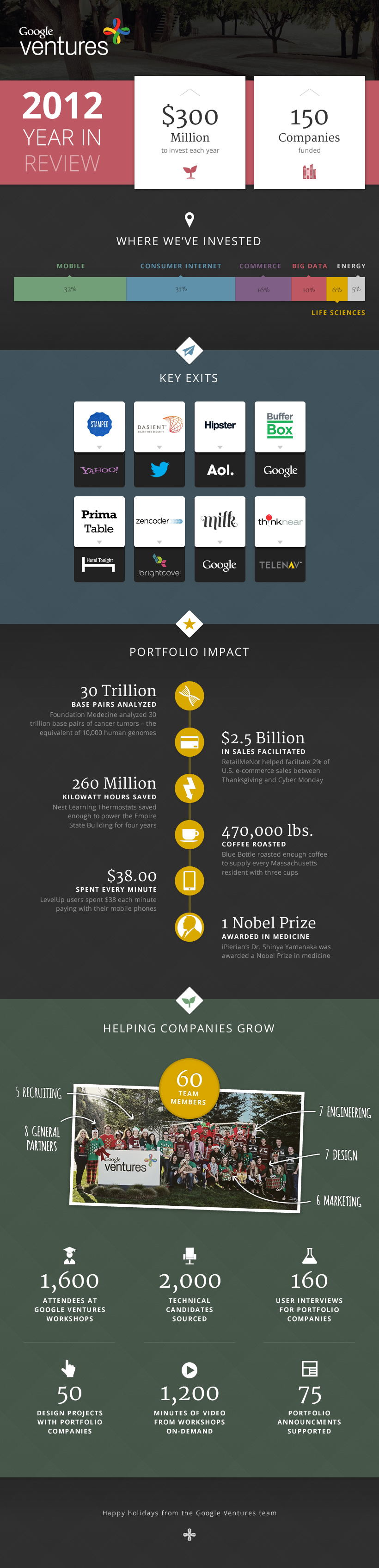 Google Ventures 'Year In Review' 2012