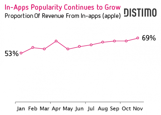 In App Popularity Continues To Grow