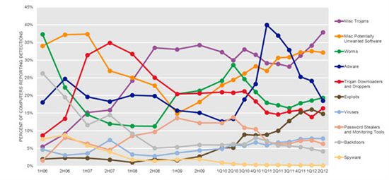 Malware and Potentially Unwanted Software categories since 2006 by half year/quarter