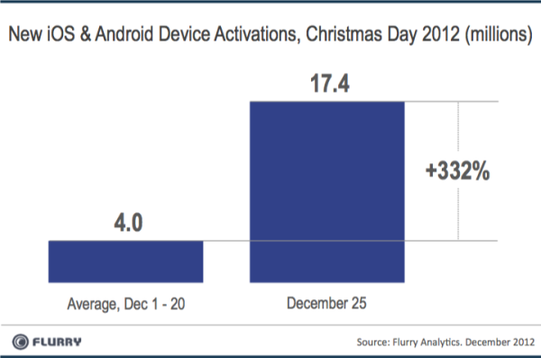 Flurry Analytic: Christmas 2012