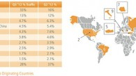 Akamai: State Of The Internet Report
