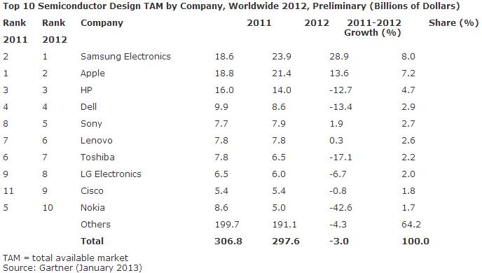 Top 10 Semiconductor Design TAM by Company, Worldwide 2012, Preliminary (Billions of Dollars)