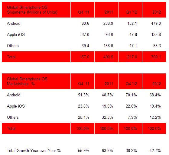 Global Smartphone OS Shipments