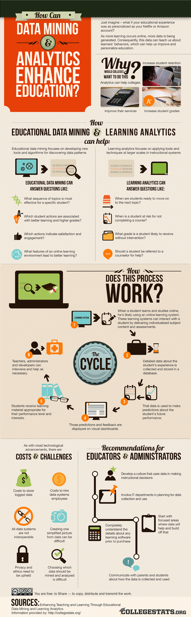 How Can Data Mining & Analytics Enhance Education? (Infographic); Source: CollegeStats.org