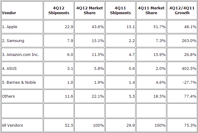 IDC Tablets Shipments Q4 2012