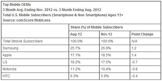 Top Mobile OEMs