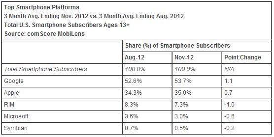 Top Smartphone Platform