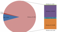 Windows Market Share