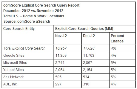 comScore Search Engine December 2012