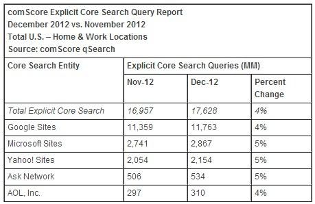 comScore Search Engine December 2012