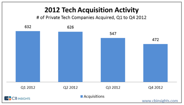 tech-acquisition-MA-activity