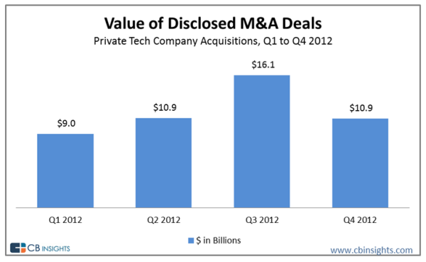 tech-acquisition-valuations