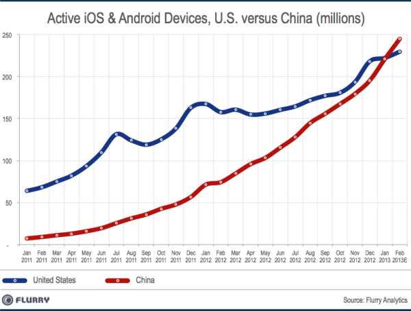 Active-iOS-And-Android-Devices-US-Vs-China