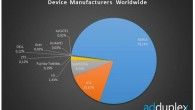 Device Manufacturers Worldwide