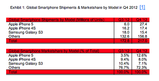 Global Smartphone Shipments And Marketshare In Q4 2012