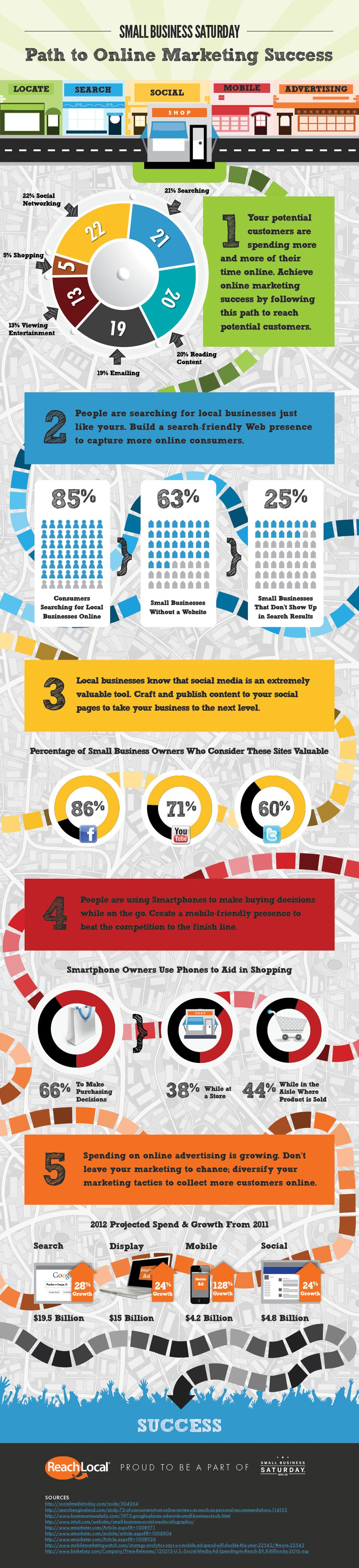 Path To Online Marketing Success (Infographic)