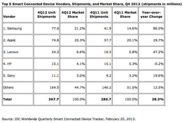 Smart Connected Device By Vendors Shipments 2012