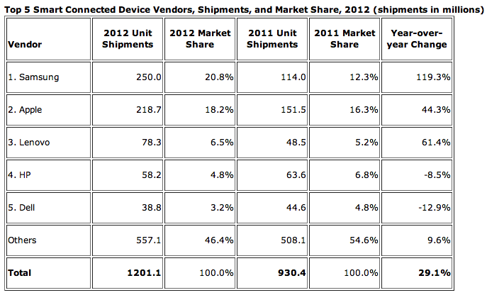 Smart Connected Device Market Shipments 2012