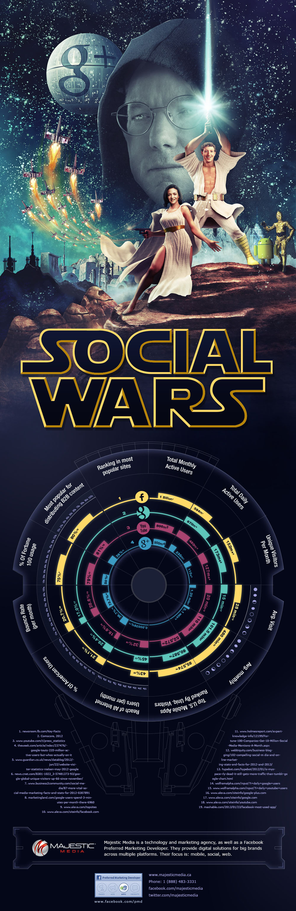 Social Wars - Facebook Vs Google (Infographic)
