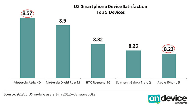 US Smartphone Device Satisfaction