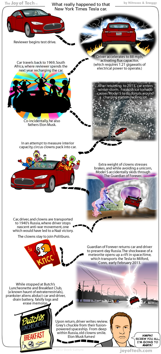 What Really Happened To That New York Times Tesla Car (Comic)