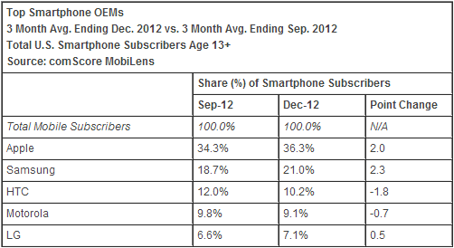 comScore: Top Smartphone OEMs December 2012
