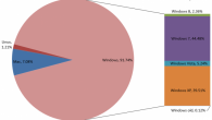 Windows OS Market Share: January 2013