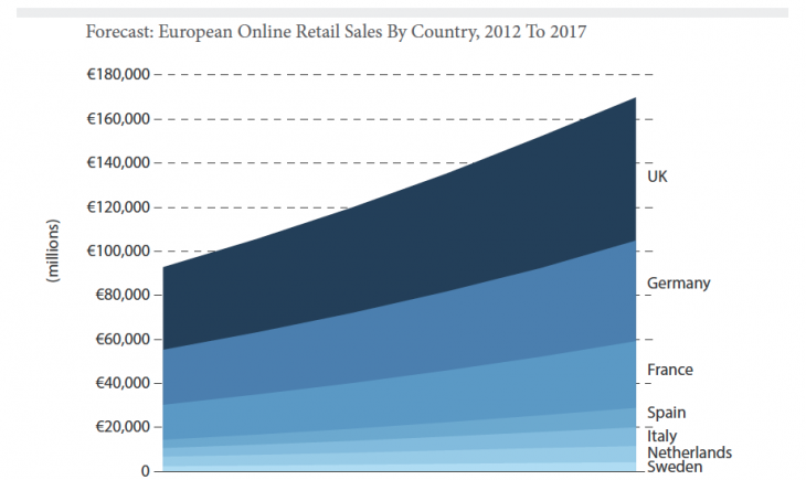 Forecast - European Online Retail Sales By Country