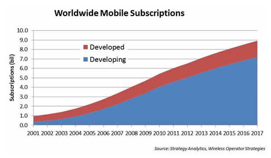 Global Mobile Subscriptions