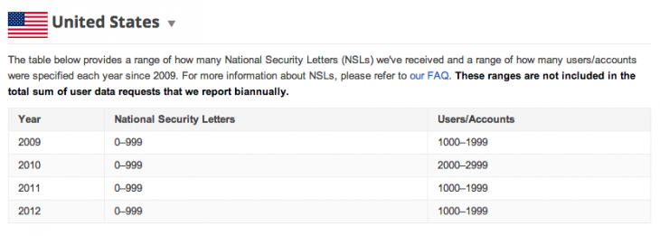 Google-National-Security-Letters-Request