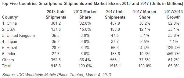IDC Smartphone Shipments 2013