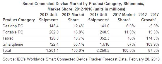 Smart Connected Device Market 2012 - 2016