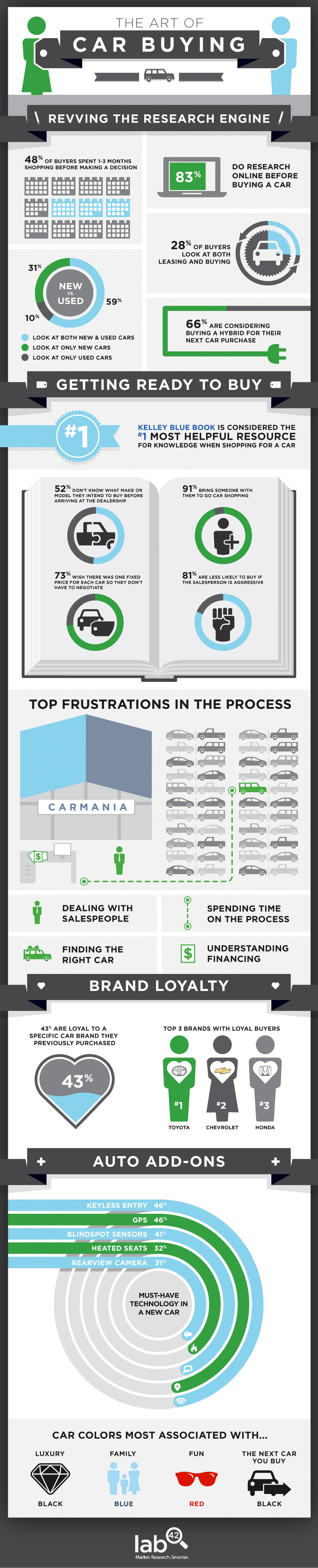 The Art Of Car Buying (Infographic)