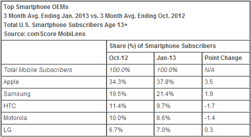 comscore_top_mobile-OEMs