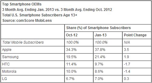 comscore_top_mobile-OEMs