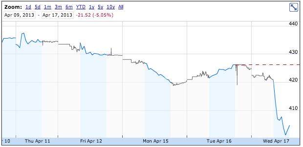 Apple-Trading-April-17
