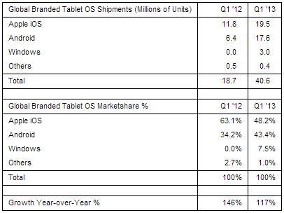 Global-Tablet-Shipment-Q1-2013