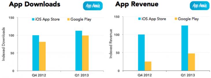 App Revenue Downloads