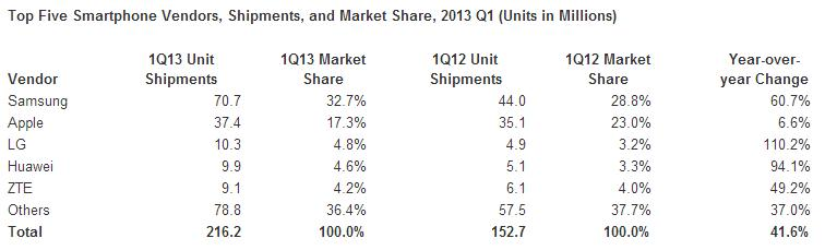 Smartphone-Vendors
