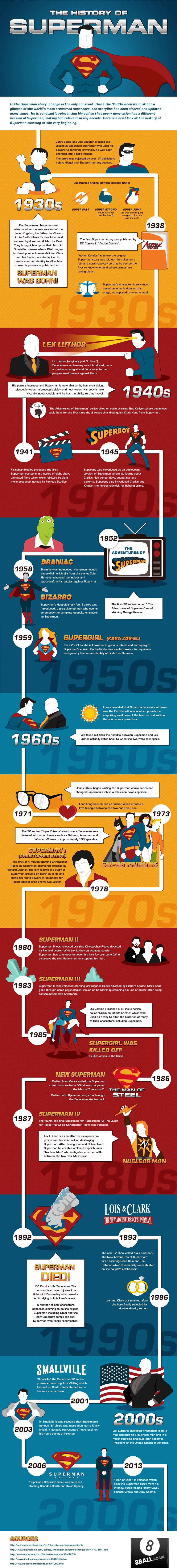 The History Of Superman (Infographic)