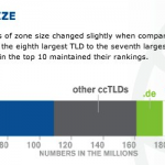 Six Million Domain Names Were Added To Internet In The Fourth Quarter Of 2012