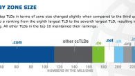 Top-TLDs-By-Size