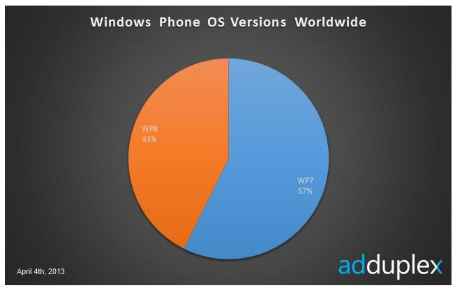 Lumia 920 Is The Most Used Windows Phone Device
