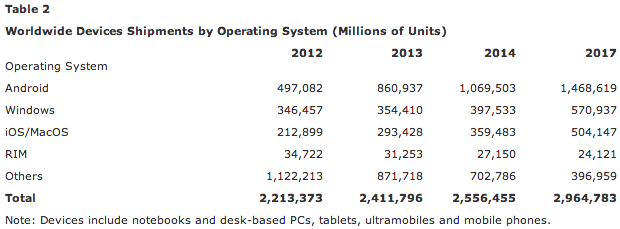 worldwide-devices-shipments-by-operating-system