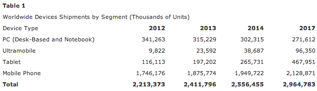 worldwide-devices-shipments-by-segment